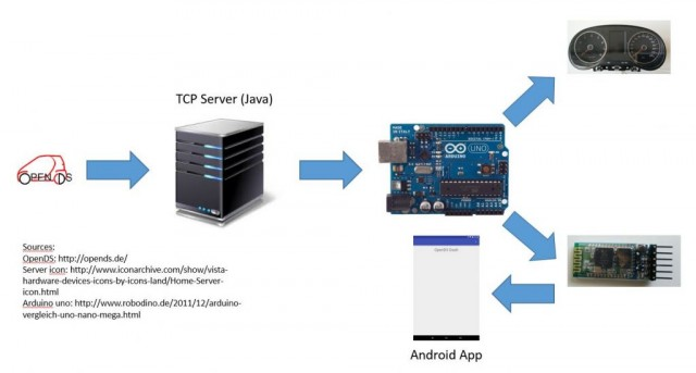 communication application java arduino serial